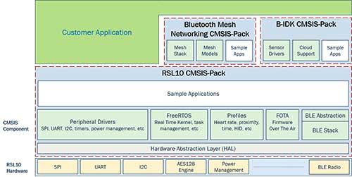 物联网 – 以RSL10 SDK3.0提供一个嵌入式软件基础