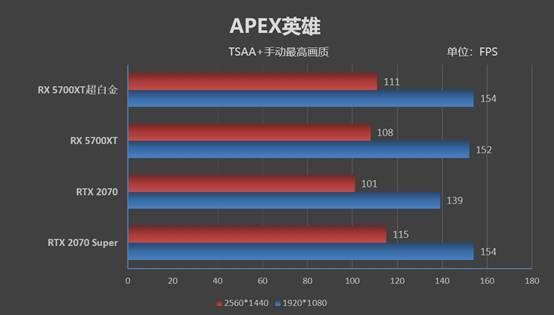 蓝宝石RX 5700XT超白金显卡测评之游戏性能测评