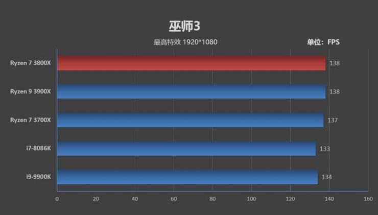 锐龙7 3800X处理器测评之游戏性能测评