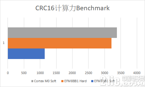 crc16_benchmark_raw.png