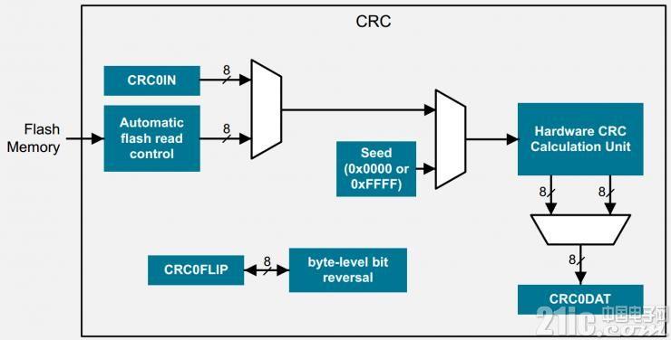 crc16_block.png