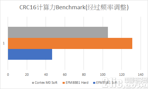 crc16_benchmark_unit.png