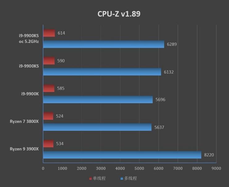 酷睿i9-9900KS理论性能测评