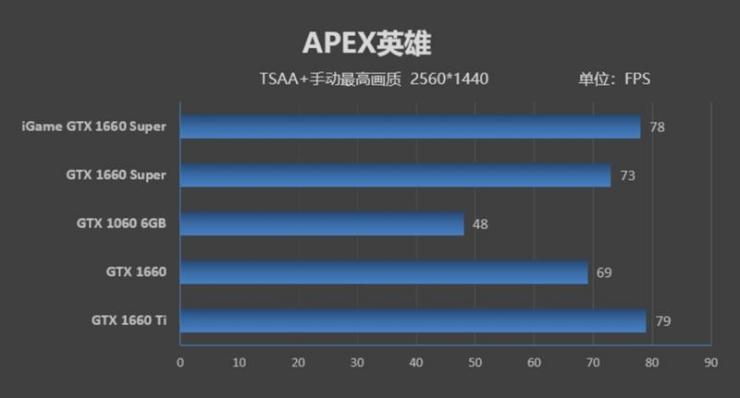 七彩虹iGame GTX 1660 SUPER显卡2K游戏性能测评