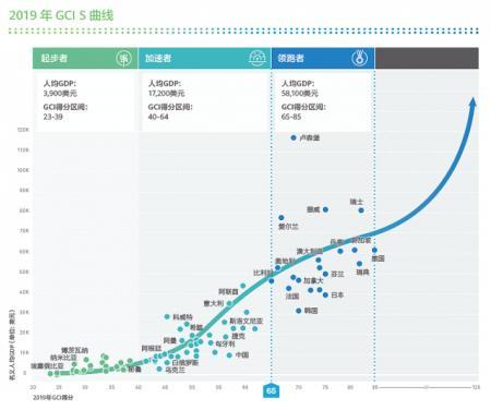 华为发布全球联接指数(GCI)2019报告,披露哪些信息?
