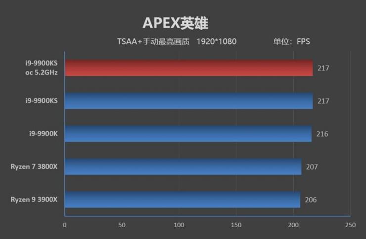 酷睿i9-9900KS游戏性能测评