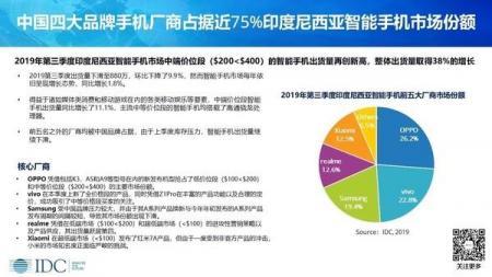 中国四家手机厂商瓜分印尼市场 拿下75%市场份额舍我其谁?