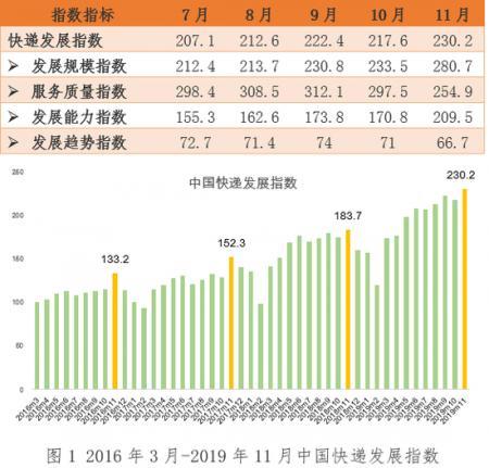 国家邮政局:11月快递发展规模指数为280.7,同比提高20.2%