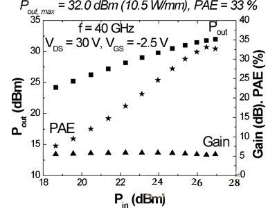 你所不知道的毫米波,石墨烯毫米波器件探讨